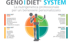 Test del DNA e Nutrigenetica